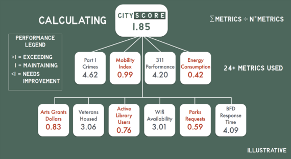 By the numbers – Walsh's CityScore